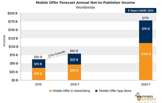 Mobile Forecast Annual Income